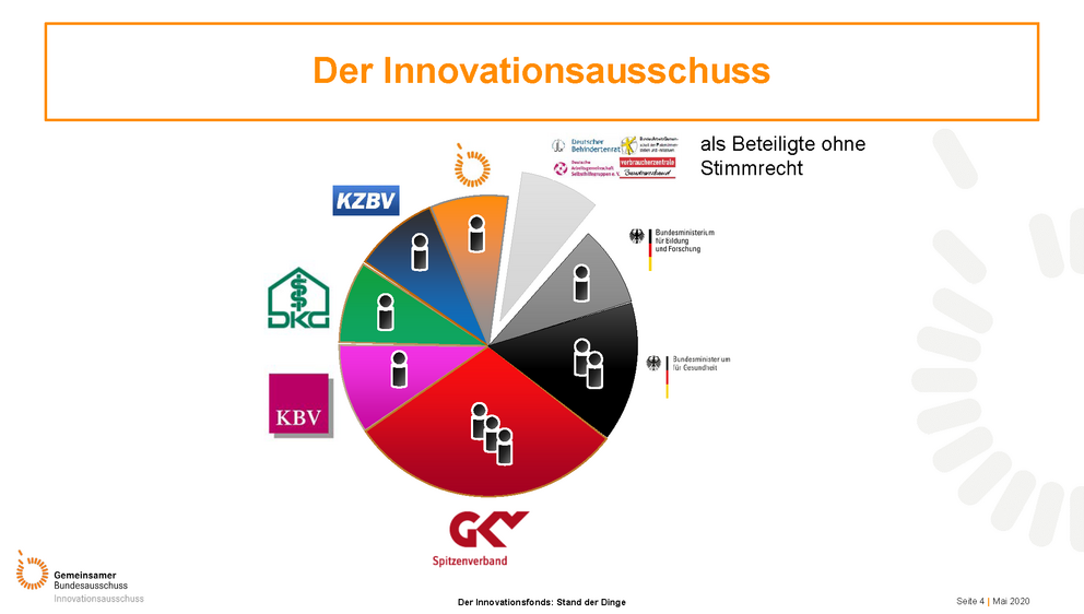 Der Innovationsfonds: Stand der Dinge